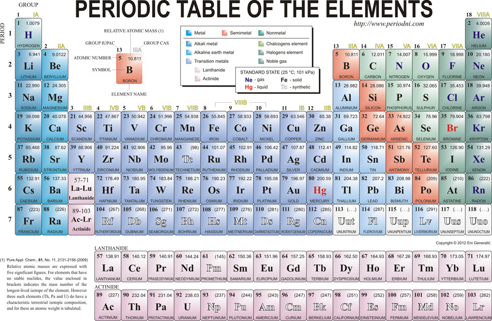 Periodic Table complete table of periodic elements : Memorising the periodic table – Lynne Kelly