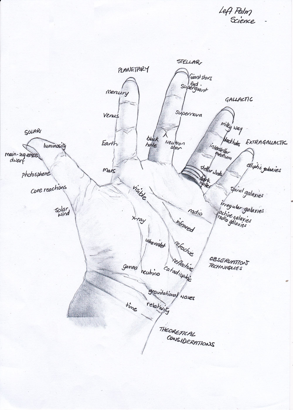 My 35 memory experiments lynne kelly i am convinced that palm reading arose in the dim distant non literate past from the more pragmatic use of palms as mobile mnemonic devices urtaz Images